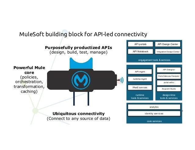 MuleSoft Certification MuleSoft Training amp Certification ...