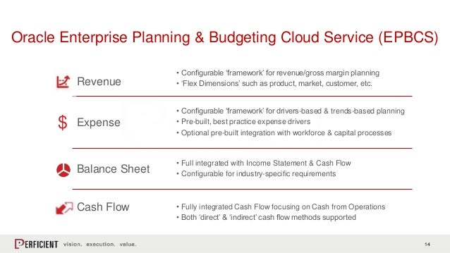 What39s new in oracle epm cloud for Oracle enterprise planning and budgeting cloud service documentation