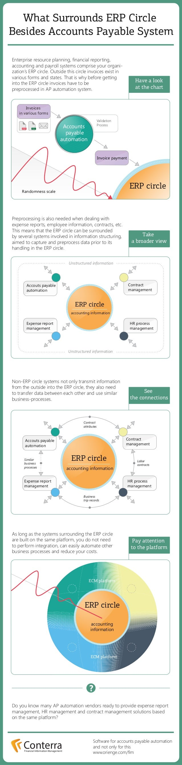 What Surrounds ERP Circle Besides Accounts Payable System