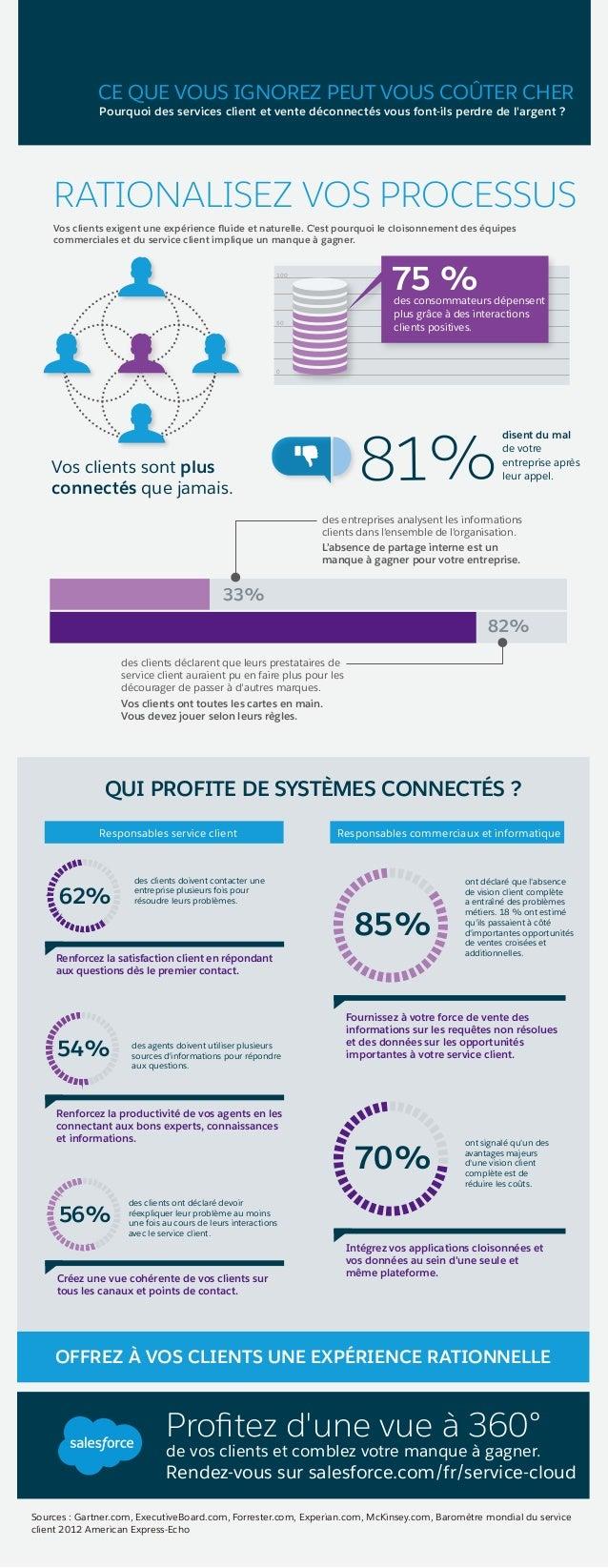 Sources : Gartner.com, ExecutiveBoard.com, Forrester.com, Experian.com, McKinsey.com, Baromètre mondial du service client ...