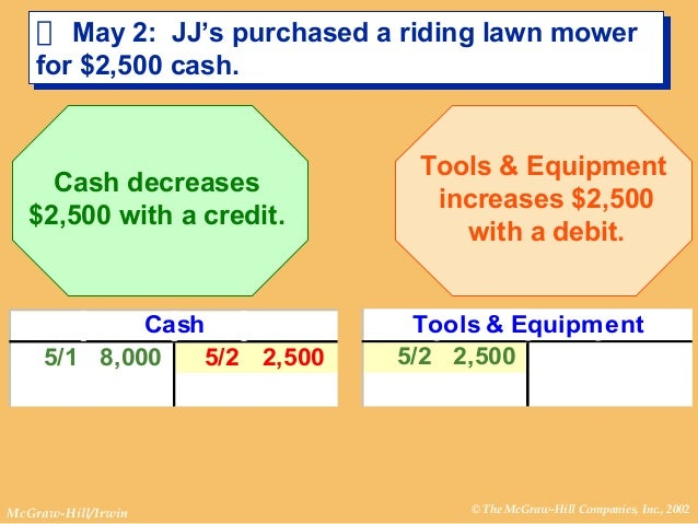 accounting cycle 13 The accounting cycle is completed by capturing transaction and event information and moving it through an orderly process that results in the production of useful chapter 13: long-term obligations the accounting cycle and closing process home \ chapter 4: the reporting cycle text.