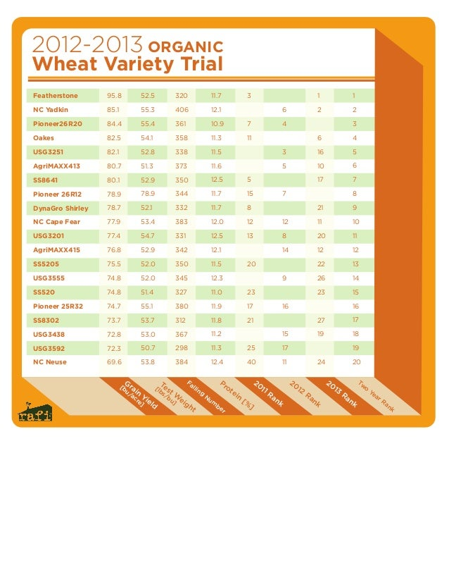 BOPS Organic Wheat Variety Trials - Chart 1