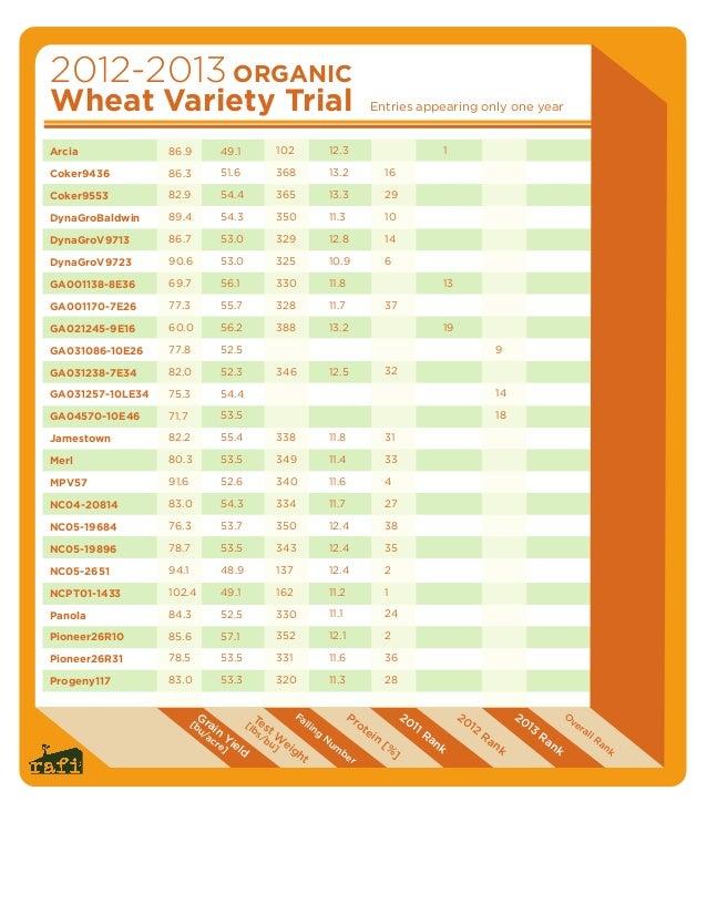 BOPS Organic Wheat Variety Trials - Chart 2