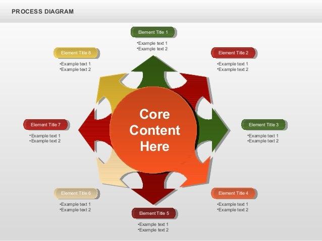 Wheel Process Diagrams