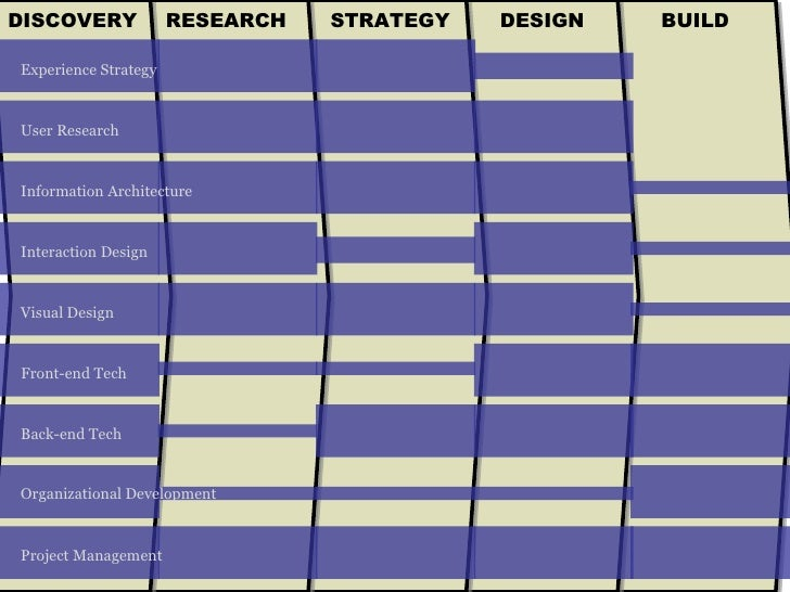 BUILD DESIGN STRATEGY RESEARCH DISCOVERY Experience Strategy User Research Project Management Organizational Development F...