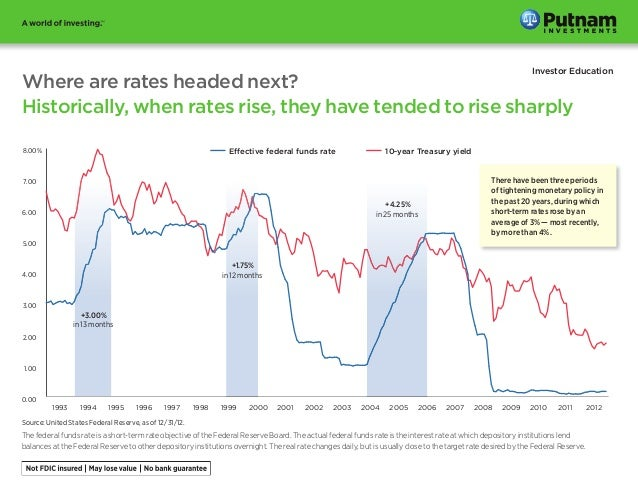 Investor EducationWhere are rates headed next?Historically, when rates rise, they have tended to rise sharply0.001.002.003...