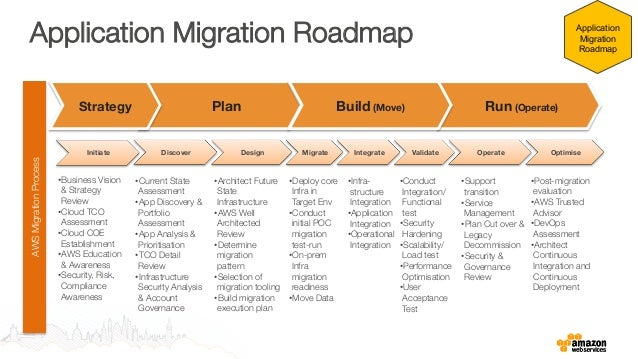 Where to begin application portfolio migration for Website build project plan