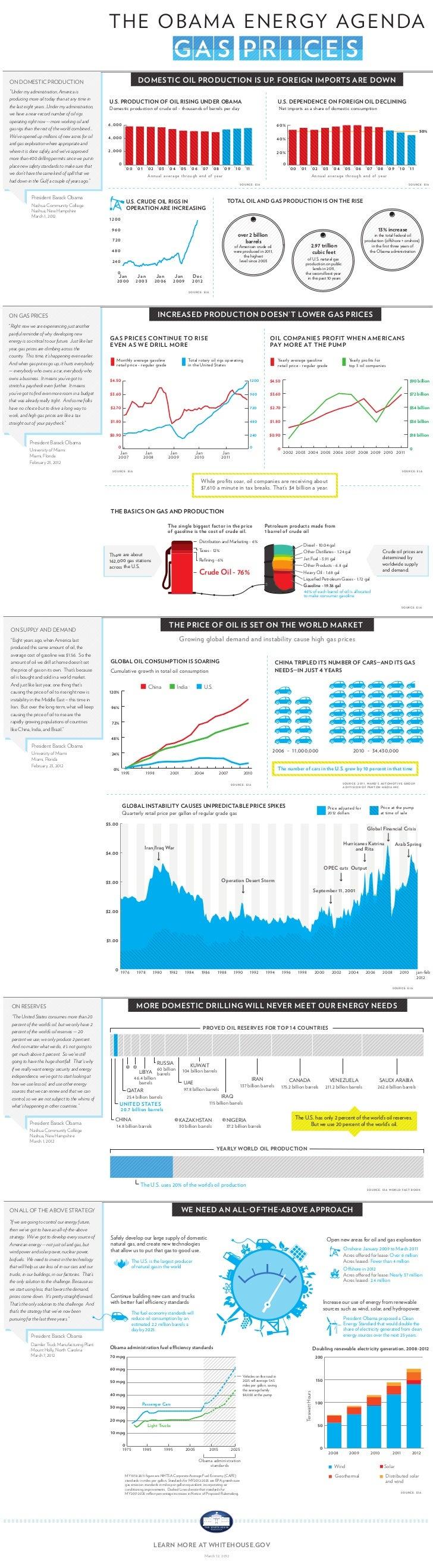 [Infographic] Obama Energy Agenda: Gas Prices