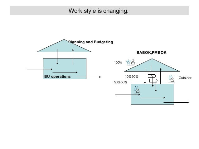 Work style is changing.  Planning and Budgeting BABOK,PMBOK 100%  BU operations  10%90% 50%50%  Outsider