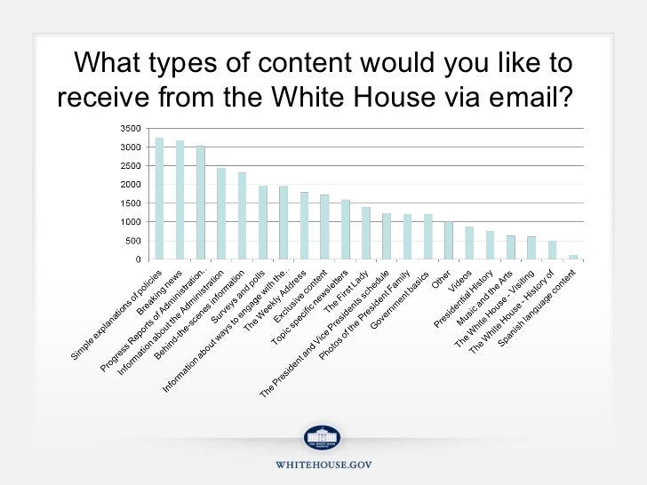 What types of content would you like to receive from the White House via email?