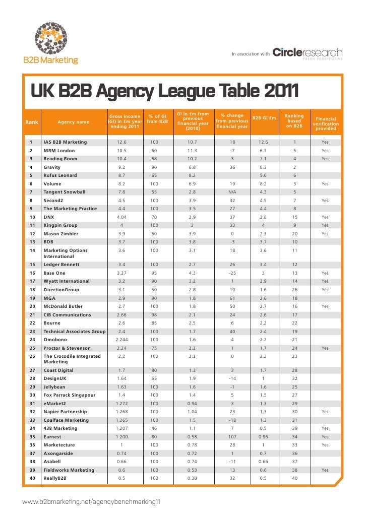 In association with  UK B2B Agency League Table 2011                                                               GI in £...