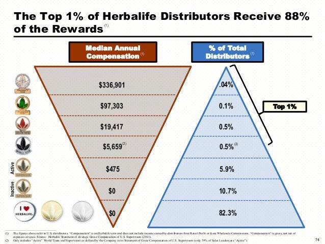 Why Bill Ackman is Wrong About Herbalife
