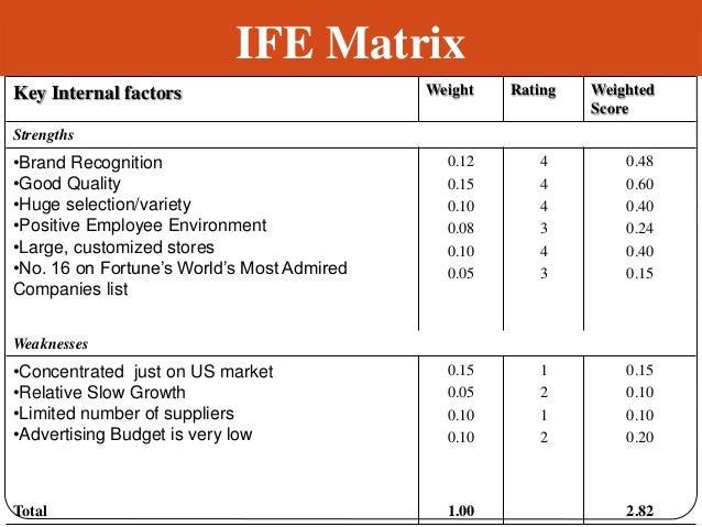 internal factor evaluation matrix for kraft foods Ife matrix means internal factor evaluation matrix is a popular strategic  management tool for auditing or evaluating major internal strengths and internal .