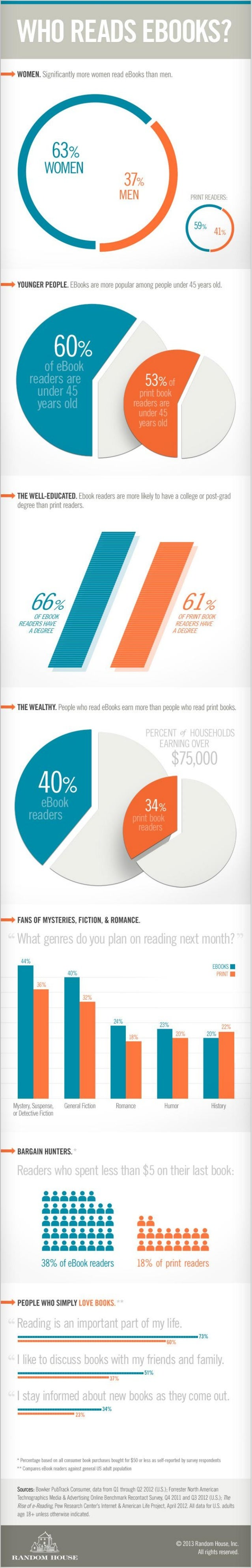 Who Reads eBooks? [Infographic]