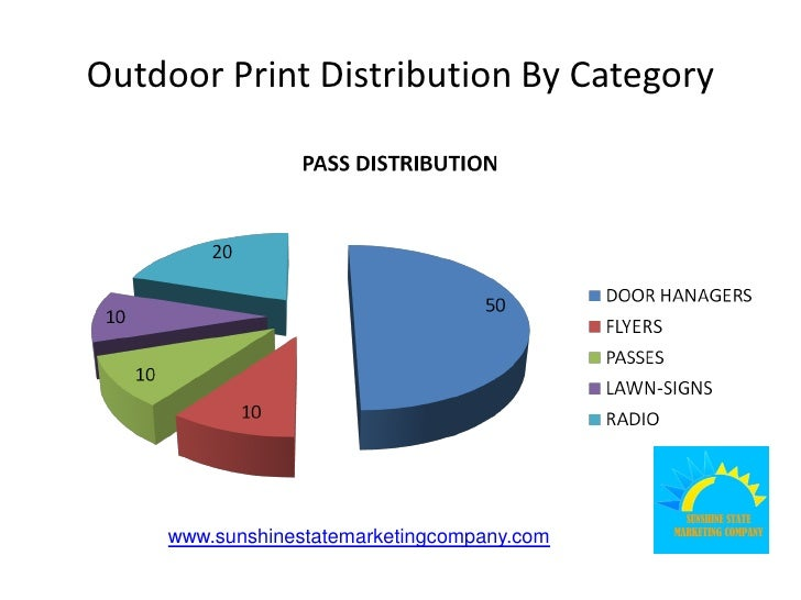 Outdoor Print Distribution By Category         www.sunshinestatemarketingcompany.com