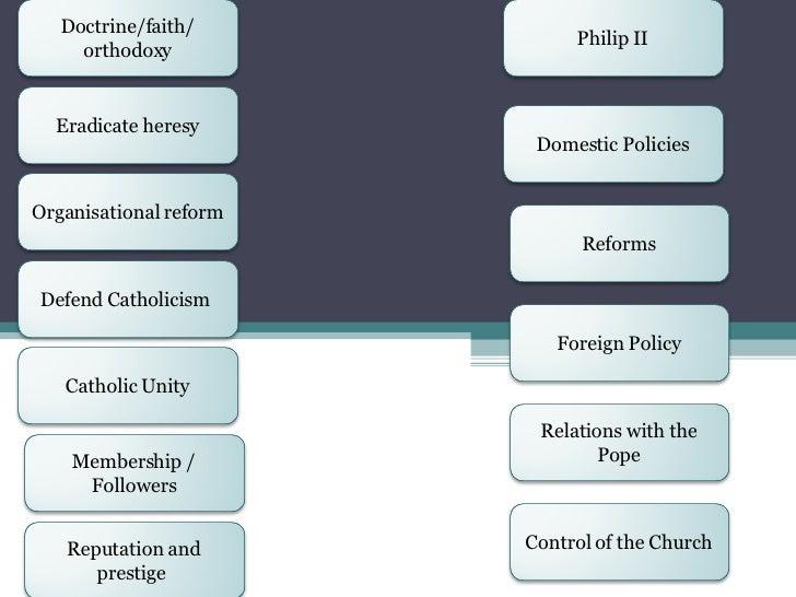 Doctrine/faith/ orthodoxy Eradicate heresy Organisational reform Defend Catholicism  Catholic Unity Membership / Followers...
