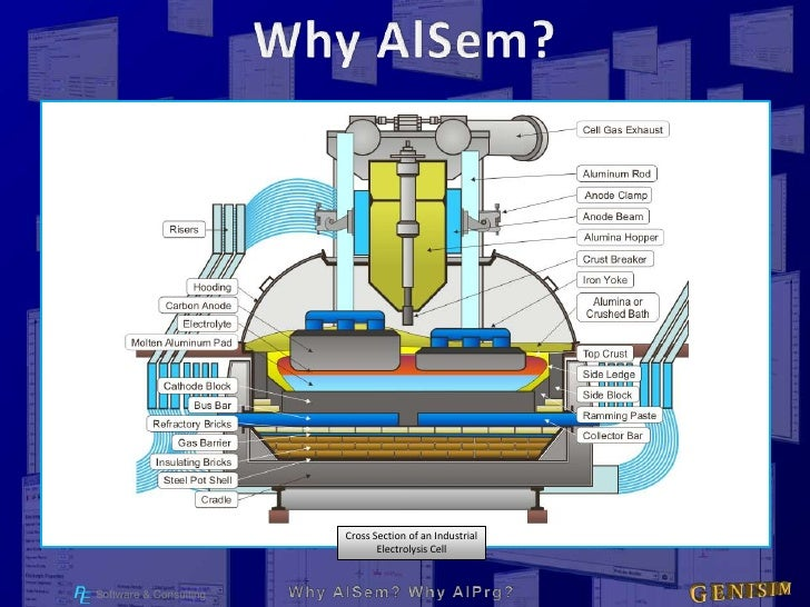 Why AlSem?<br />Cross Section of an Industrial <br />Electrolysis Cell<br />