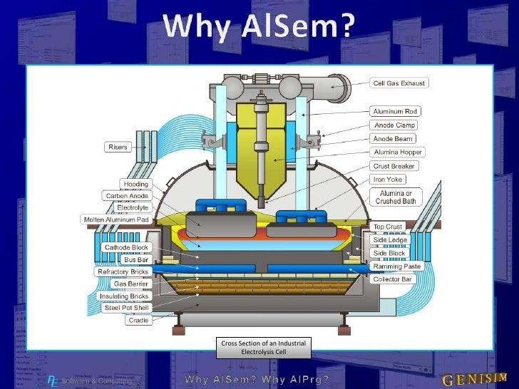 Why Al Sem Al Prg2