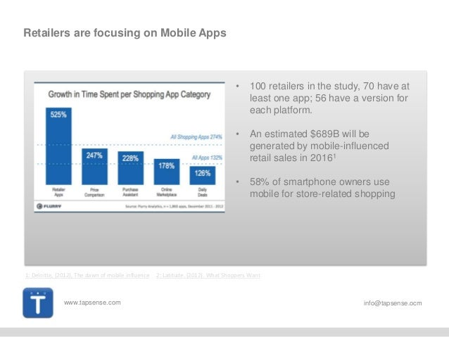 www.tapsense.com info@tapsense.ocm Retailers are focusing on Mobile Apps • 100 retailers in the study, 70 have at least on...