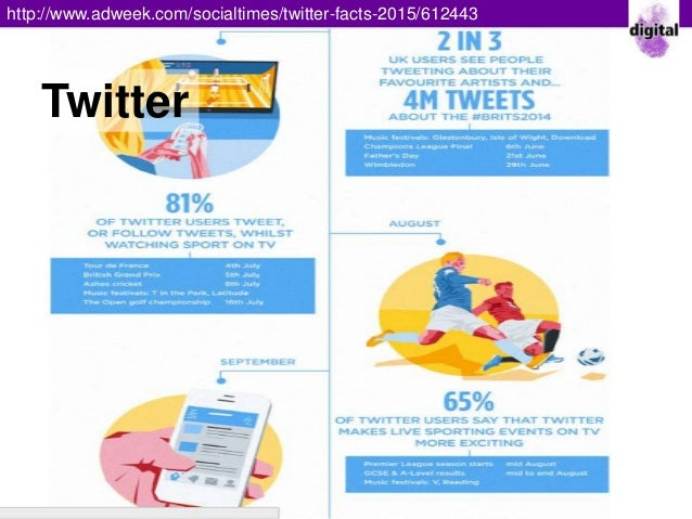 Media Facts 2015 /twitter-facts-2015/612443