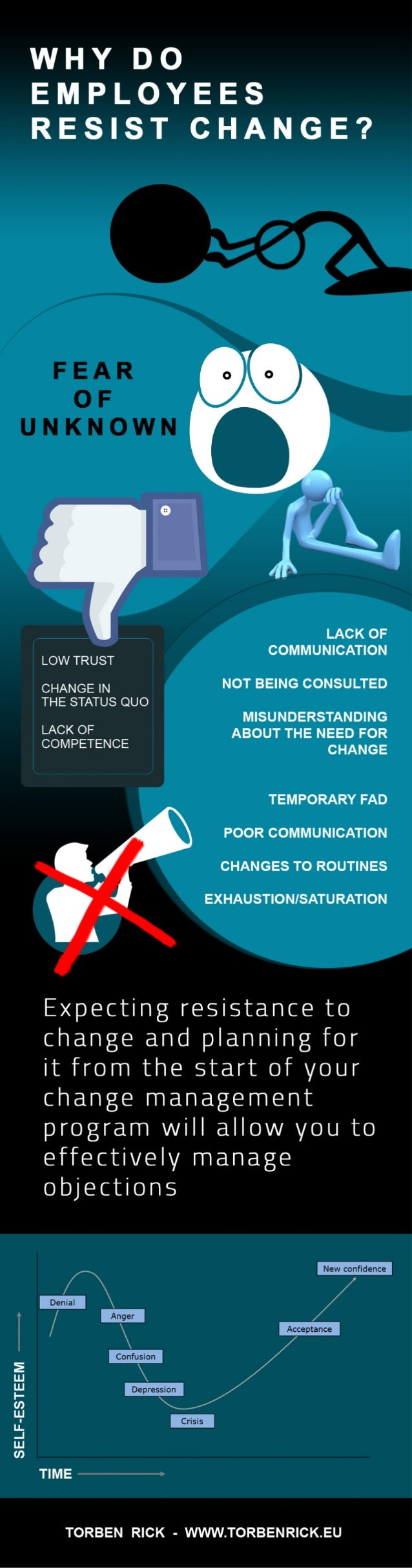 Infographic: Why do employers resist change