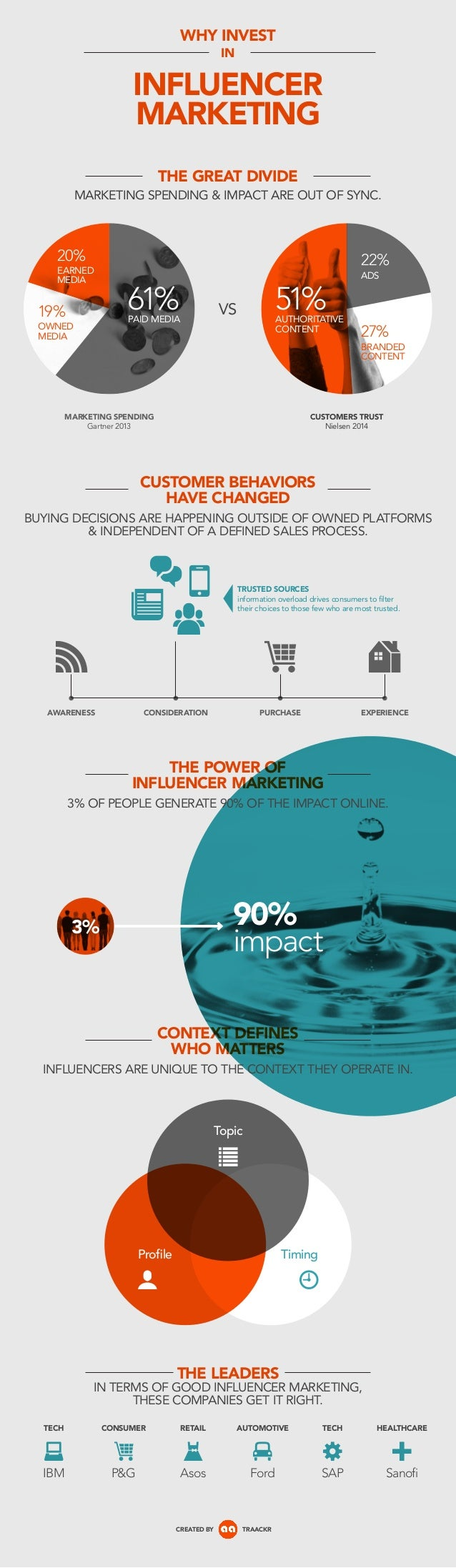 INFLUENCER MARKETING WHY INVEST IN THE GREAT DIVIDE MARKETING SPENDING & IMPACT ARE OUT OF SYNC. 61%PAID MEDIA 20% EARNED ...