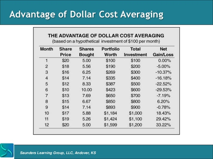 Cialis Average Cost