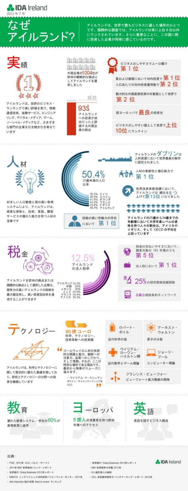 Japanese Version - Why Ireland Infographic