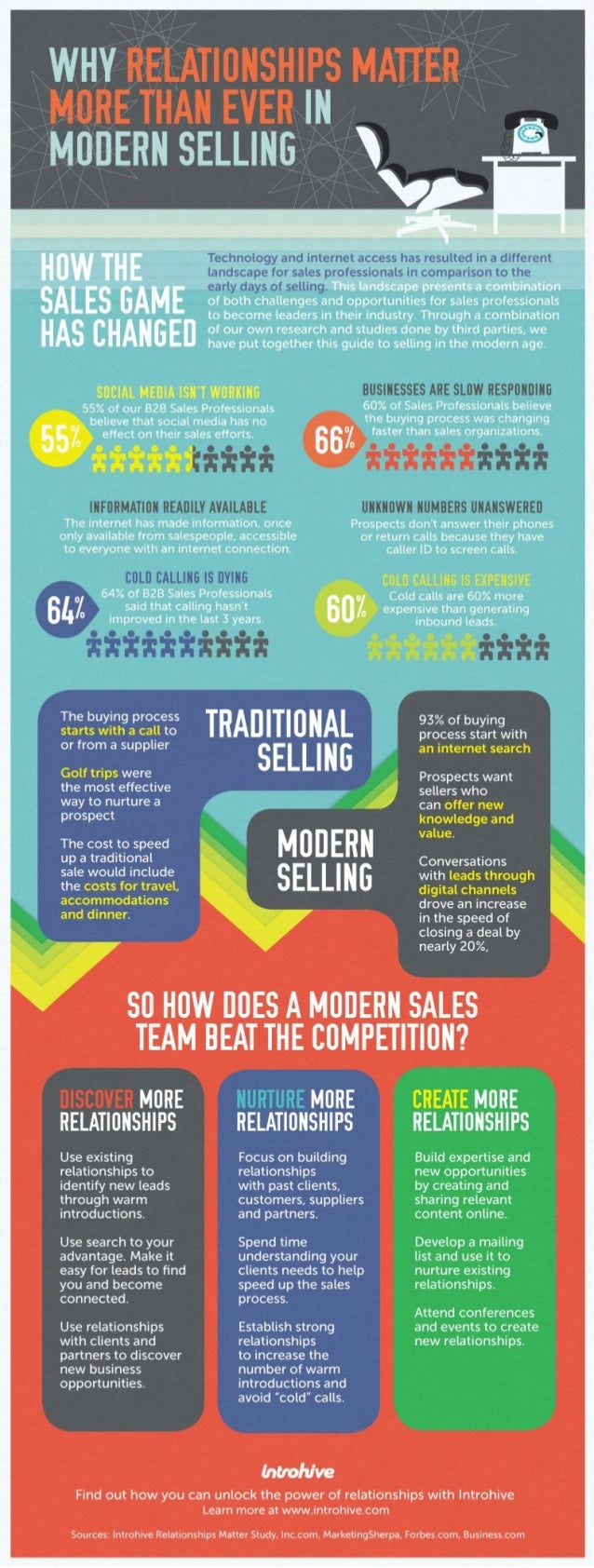 Why Relationships Matter in Modern Selling