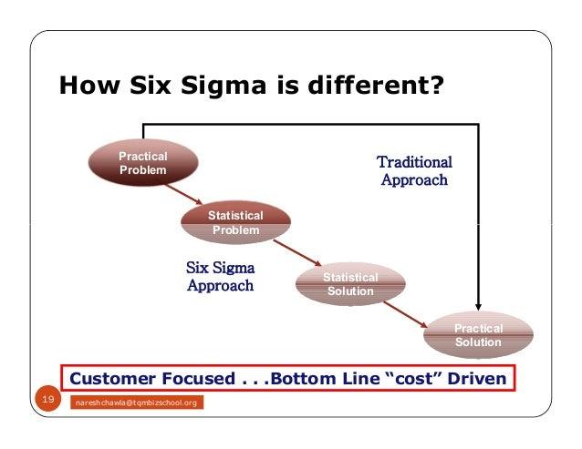 Six sigma homework help