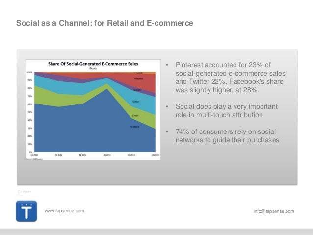 www.tapsense.com info@tapsense.ocm Social as a Channel: for Retail and E-commerce • Pinterest accounted for 23% of social-...
