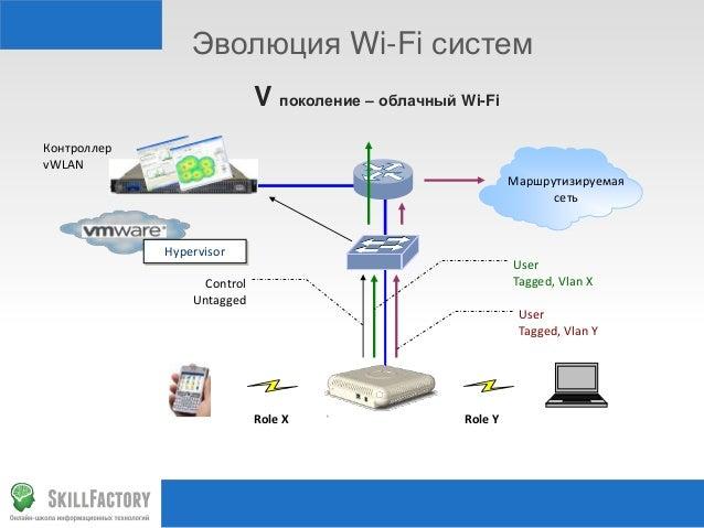 Эволюция Wi-Fi систем V