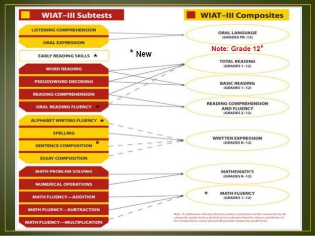 scoring the wiat iii essay Overall, i think the wiat-iii is a significant improvement from the wiat-ii, including the addition of a measure of oral reading fluency and shorter administration time for many subtests.