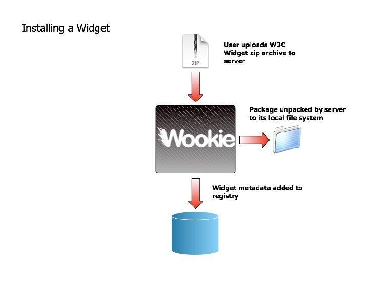 Widgets And Wookies
