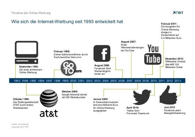 Timeline der Online-Werbung  Wie sich die Internet-Werbung seit 1993 entwickelt hat  Februar 2011: Die Ausgaben für Online...