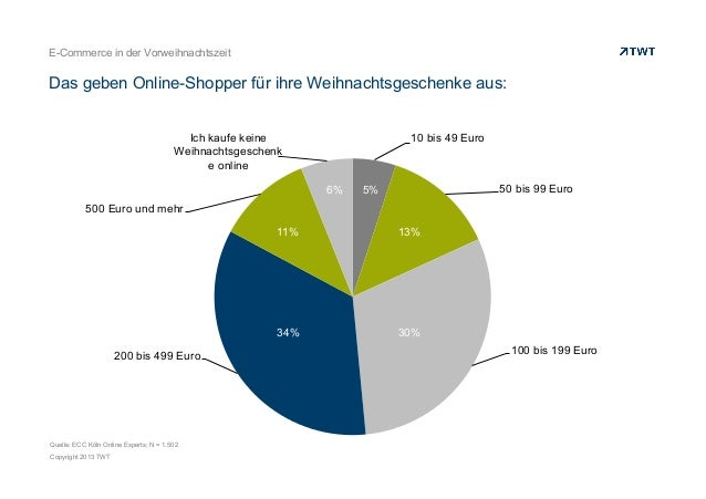 E-Commerce in der Vorweihnachtszeit  Das geben Online-Shopper für ihre Weihnachtsgeschenke aus: Ich kaufe keine Weihnachts...