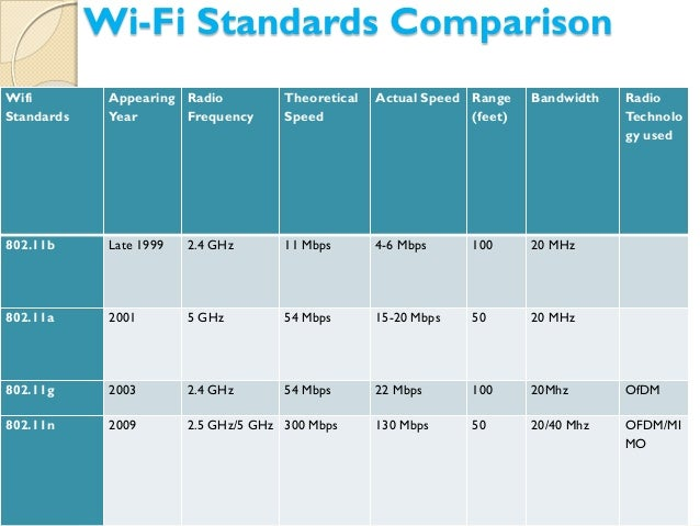 a technical comparison of 802 11n to Ieee 80211ac is the latest standard for wireless local area network (wlan) technology it represents a significant performance increase over its predecessor, 80211n 80211n provided the basic wireless connectivity and speed required for businesses to adopt wifi in their day-to-day operations.