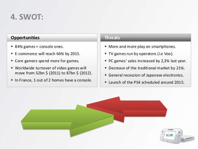 a swot analyis for the nintendo wii In face of the competitive advantages of nintendo's wii and microsoft's xbox 360,   a swot analysis is presented here to illustrate the strategic position of.