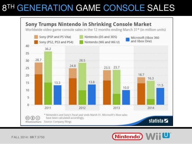 marketing analysis for nintendo wii A marketing plan focusing on sony's playstation 3 marketing plan: situation analysis with demands for the nintendo wii not being met.