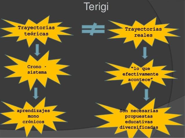 """Terigi Trayectorias teóricas aprendizajes mono crónicos Crono - sistema Trayectorias reales """"lo que efectivamente acontece..."""