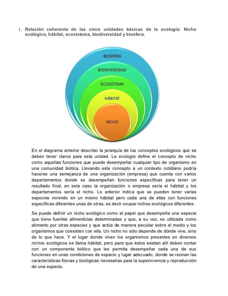 1. Relación coherente de las cinco unidades básicas de la ecología: Nicho   ecológico, hábitat, ecosistema, biodiversidad ...