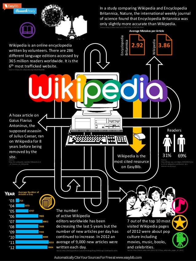 In a study comparing Wikipedia and Encyclopedia Britannica, Nature, the international weekly journal of science found that...