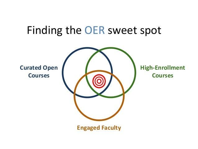Find the OER Sweet Spot