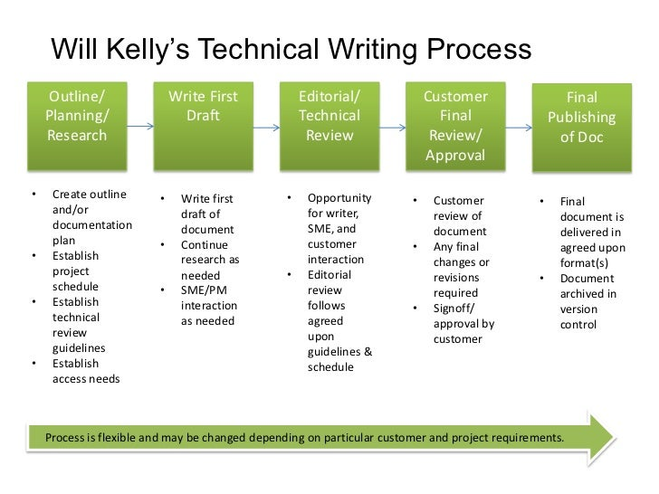 writing a process document The technical writing process is supported by 11 templates the following technical writing templates are available for purchase and download: technical writing process (free download from this site) documentation plan documentation schedule documentation timeline deliverables matrix.