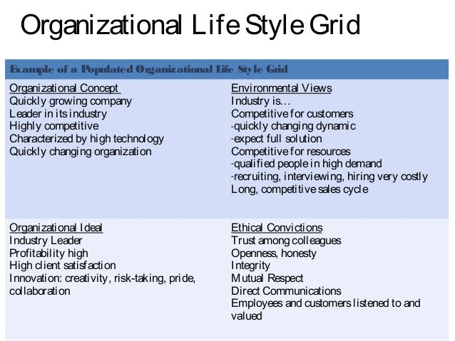 space organization in an essay According to mwanje (2010), there is a great importance to both the individual employee and the organization because there is interaction between the organization for which he/she works and the development of the organization through the employees' career.
