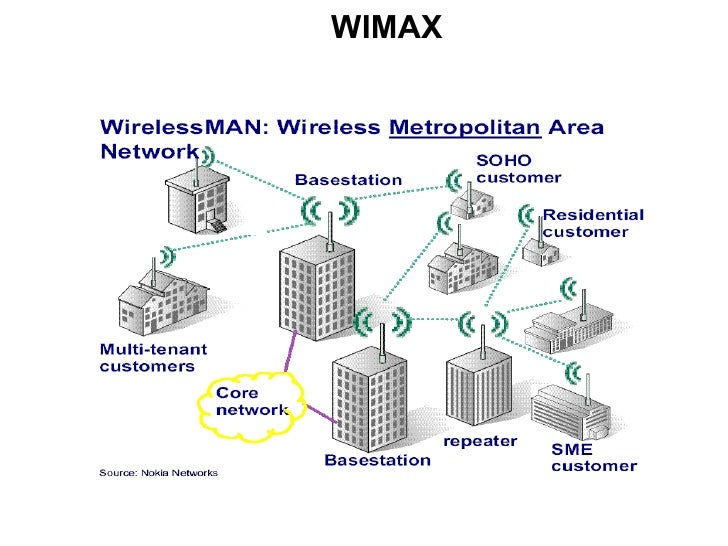 Wimax 4