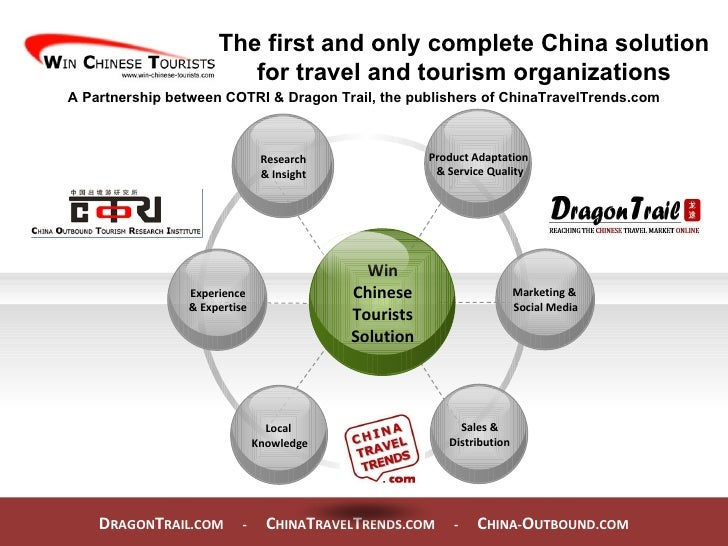D RAGON T RAIL.COM  -  C HINA T RAVEL T RENDS.COM  -  C HINA- O UTBOUND.COM  The first and only complete China solution fo...