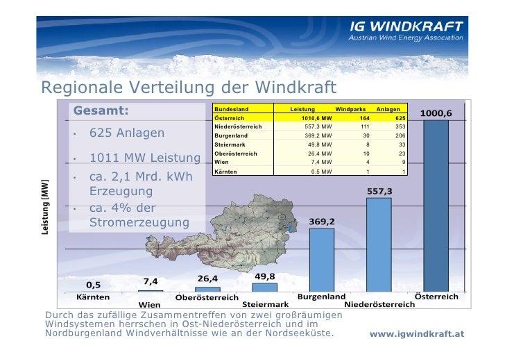 Regionale Verteilung der Windkraft     Gesamt:                    Bundesland                                Österreich    ...