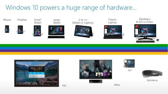 Windows 10 Iot Core On Raspberry Pi 2 Usine Io