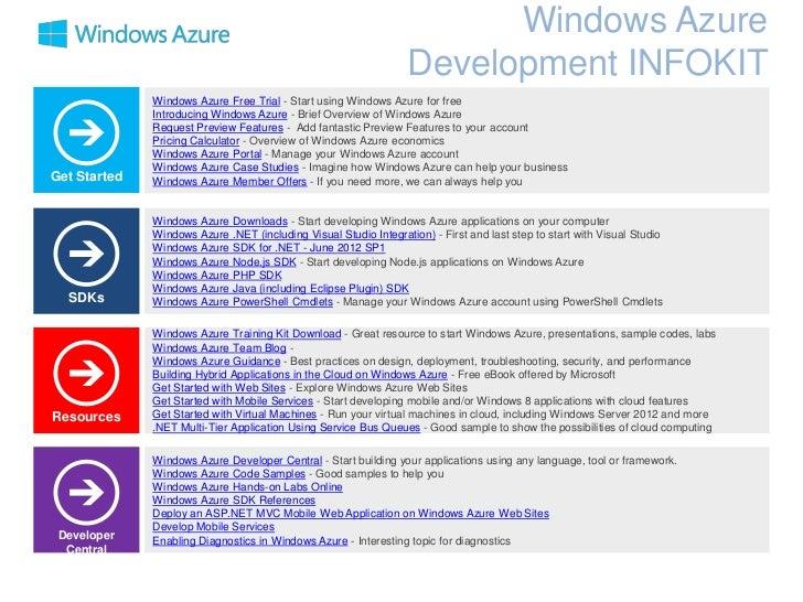 Windows Azure                                                                   Development INFOKIT              Windows A...